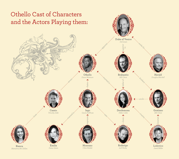 "PCS Blog - The Othello ""Family Tree"" - Portland Center Stage"